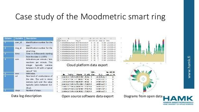 www.hamk.fi Case study of the Moodmetric smart ring Mobile Application Column Variable Description 1 user_id Identificatio...
