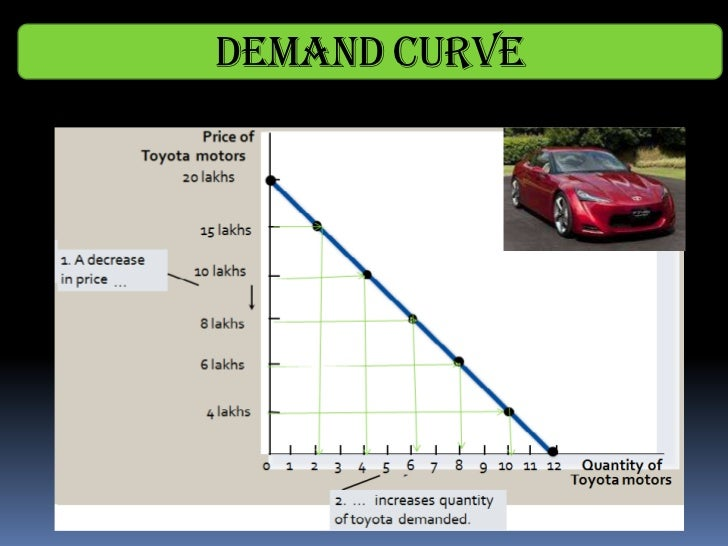 ford motor company demand and supply analysis Lauren c reyes corporate sustainability spring 2013 1 ford and general motors corporate sustainability reports: a critical discourse analysis.