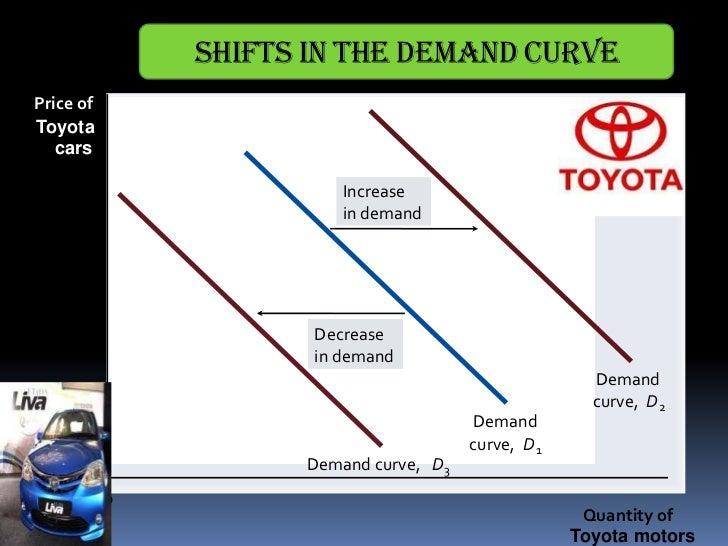 Eco Toyota Ppt Copy