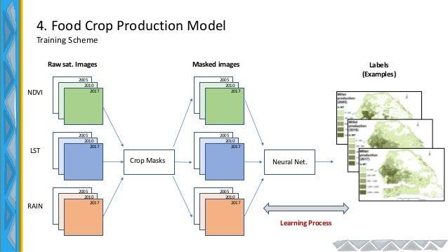 4. Food Crop Production Model Training Scheme NDVI LST RAIN 2005 2010 2017 2005 2010 2017 2005 2010 2017 Crop Masks 2005 2...