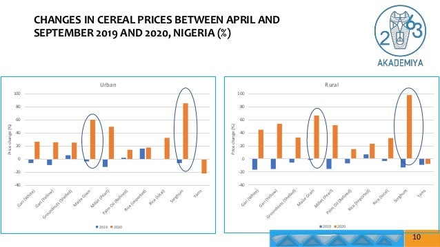 CHANGES IN CEREAL PRICES BETWEEN APRIL AND SEPTEMBER 2019 AND 2020, NIGERIA (%) 10 -40 -20 0 20 40 60 80 100 Price change ...