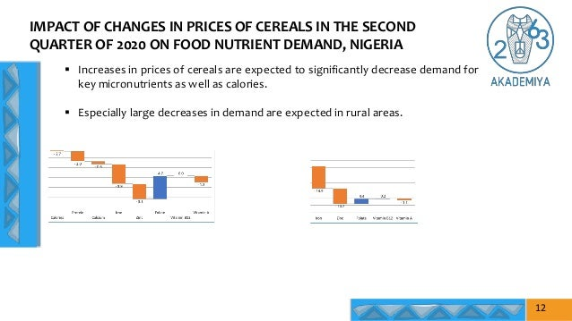 IMPACT OF CHANGES IN PRICES OF CEREALS IN THE SECOND QUARTER OF 2020 ON FOOD NUTRIENT DEMAND, NIGERIA 12  Increases in pr...