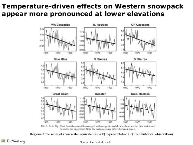Temperature-driven effects on Western snowpack appear more pronounced at lower elevations  Regional time series of snow wa...