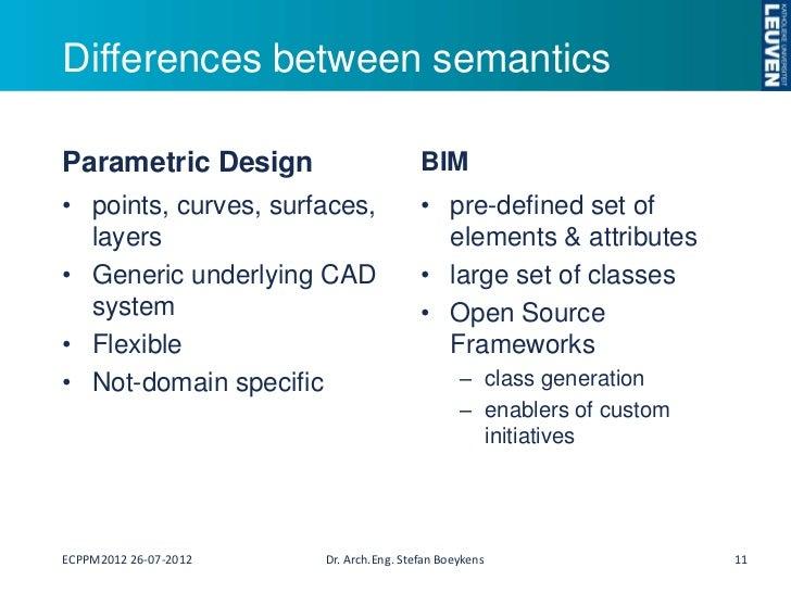 Bridging Building Information Modeling And Parametric Design