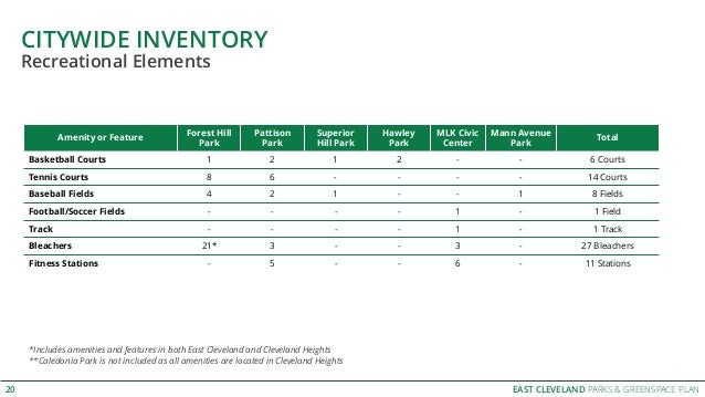 EAST CLEVELAND PARKS & GREENSPACE PLAN CITYWIDE INVENTORY 20 Amenity or Feature Forest Hill Park Pattison Park Superior Hi...