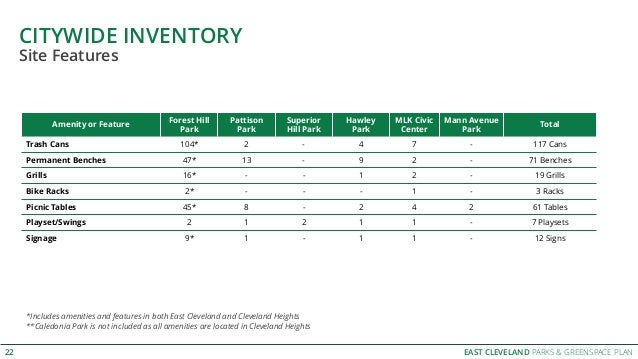 EAST CLEVELAND PARKS & GREENSPACE PLAN CITYWIDE INVENTORY 22 Amenity or Feature Forest Hill Park Pattison Park Superior Hi...