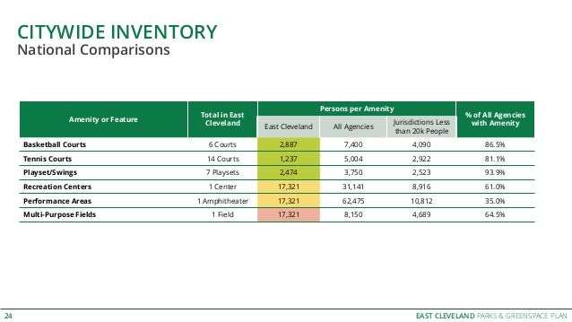 EAST CLEVELAND PARKS & GREENSPACE PLAN CITYWIDE INVENTORY 24 Amenity or Feature Total in East Cleveland Persons per Amenit...