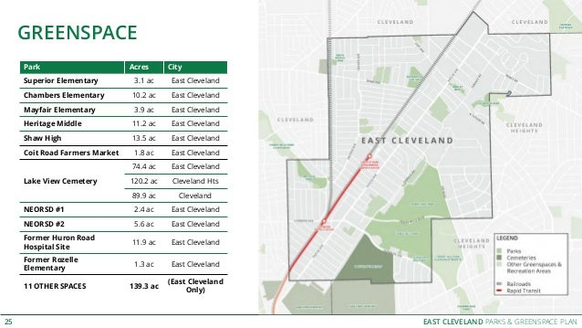 EAST CLEVELAND PARKS & GREENSPACE PLAN GREENSPACE 25 Park Acres City Superior Elementary 3.1 ac East Cleveland Chambers El...