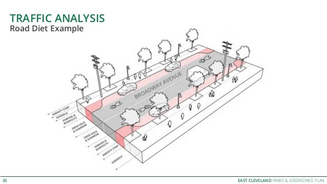 EAST CLEVELAND PARKS & GREENSPACE PLAN TRAFFIC ANALYSIS 35 Road Diet Example