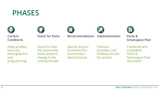 EAST CLEVELAND PARKS & GREENSPACE PLAN PHASES 4 Parks & Greenspace Plan Combined and completed Parks & Greenspace Plan doc...