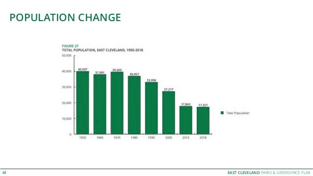 EAST CLEVELAND PARKS & GREENSPACE PLAN POPULATION CHANGE 41
