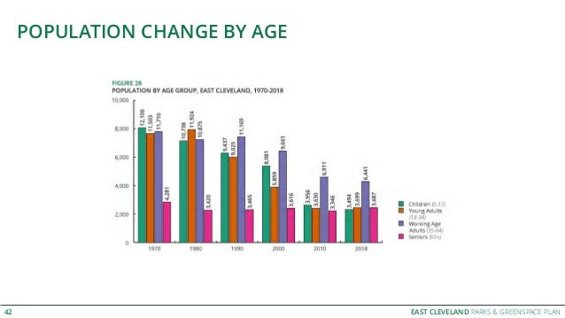 EAST CLEVELAND PARKS & GREENSPACE PLAN POPULATION CHANGE BY AGE 42