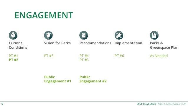 EAST CLEVELAND PARKS & GREENSPACE PLAN ENGAGEMENT 5 Parks & Greenspace Plan As Needed Current Conditions PT #1 PT #2 Visio...