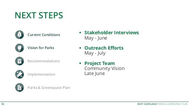 EAST CLEVELAND PARKS & GREENSPACE PLAN NEXT STEPS Current Conditions Vision for Parks Recommendations Implementation Parks...