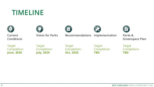 EAST CLEVELAND PARKS & GREENSPACE PLAN TIMELINE 6 Parks & Greenspace Plan Target Completion: TBD Current Conditions Target...