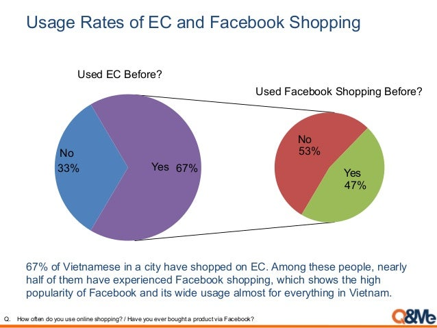Usage Rates of EC and Facebook Shopping Q. How often do you use online shopping? / Have you ever bought a product via Face...