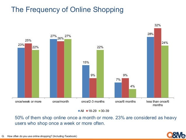 The Frequency of Online Shopping Q. How often do you use online shopping? (Including Facebook) 50% of them shop online onc...