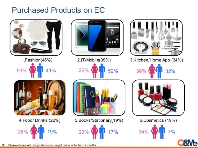 Purchased Products on EC Q. Please choose ALL the products you bought online in the last 12 months. 1.Fashion(46%) 2.IT/Mo...