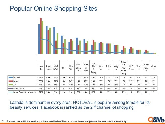 Popular Online Shopping Sites Laza da Face book HOT DEAL Tiki Cho Tot Mua chun g Nhó m mua The Gioi Di Dong Send o Zalor a...