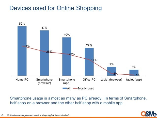 Devices used for Online Shopping Smartphone usage is almost as many as PC already . In terms of Smartphone, half shop on a...