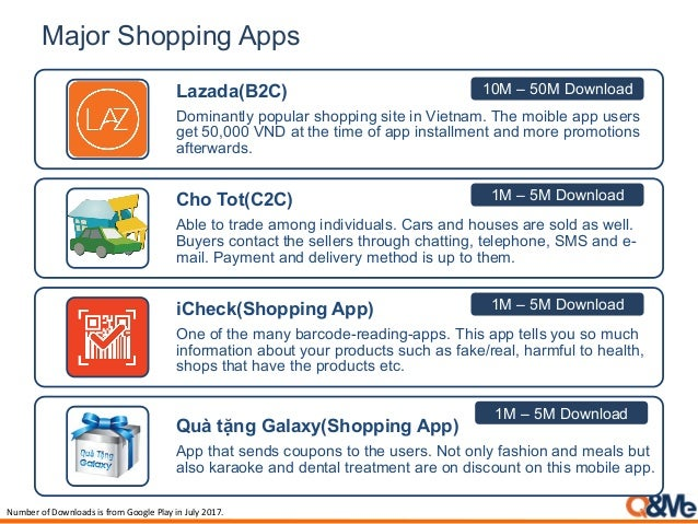 Major Shopping Apps Lazada(B2C) Dominantly popular shopping site in Vietnam. The moible app users get 50,000 VND at the ti...
