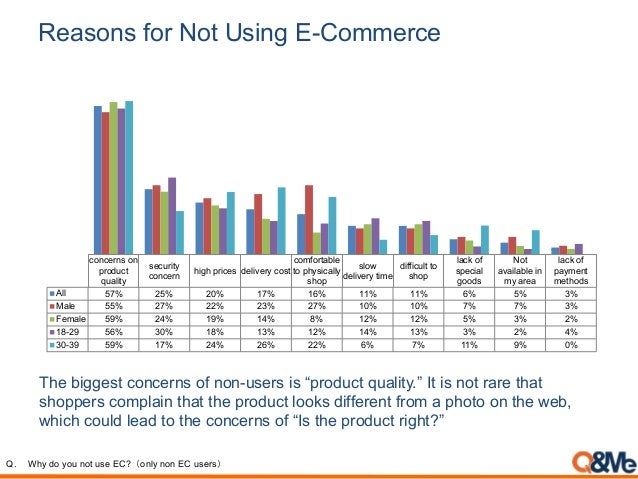 Reasons for Not Using E-Commerce concerns on product quality security concern high prices delivery cost comfortable to phy...