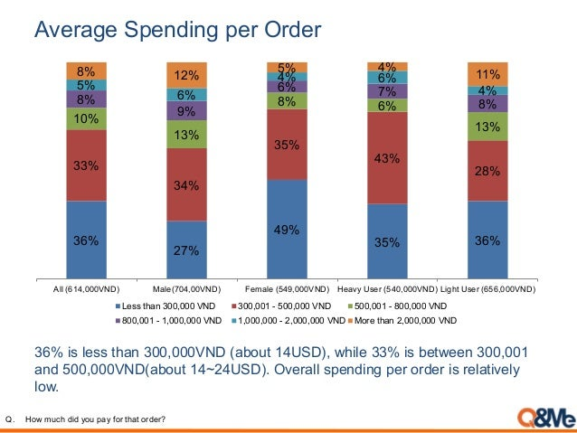 Average Spending per Order 36% is less than 300,000VND (about 14USD), while 33% is between 300,001 and 500,000VND(about 14...