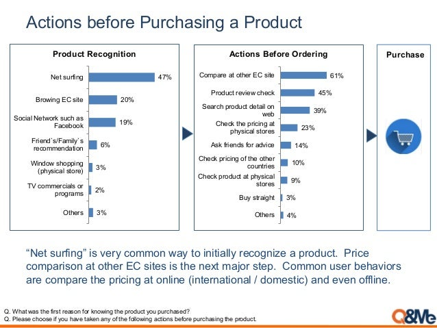 Actions before Purchasing a Product 3% 2% 3% 6% 19% 20% 47% Others TV commercials or programs Window shopping (physical st...