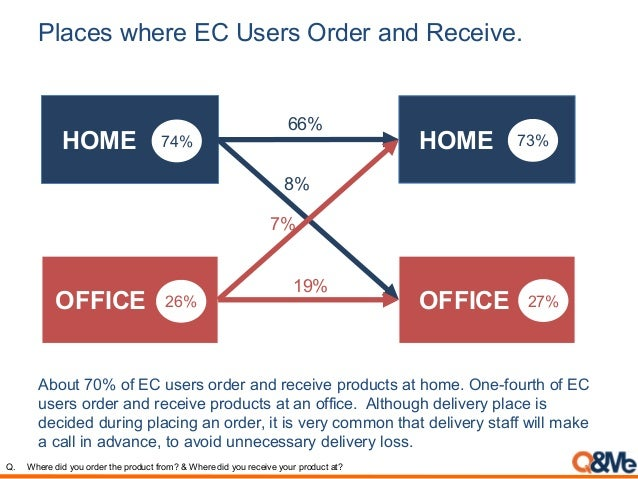 Places where EC Users Order and Receive. About 70% of EC users order and receive products at home. One-fourth of EC users ...