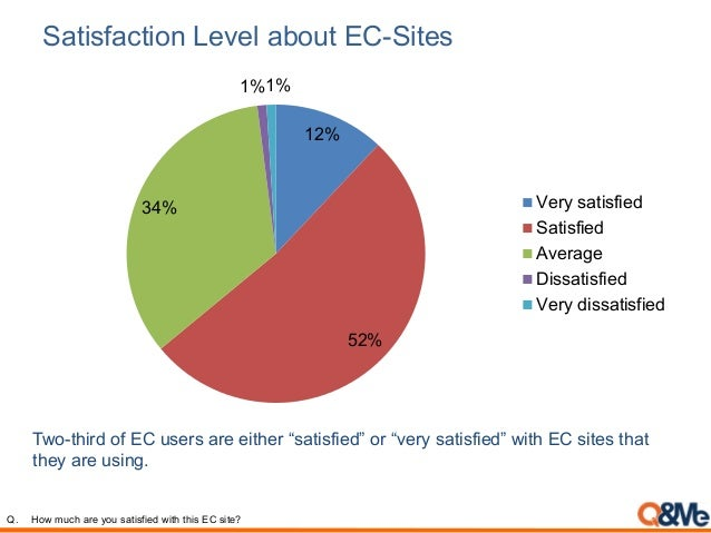 Satisfaction Level about EC-Sites 12% 52% 34% 1%1% Very satisfied Satisfied Average Dissatisfied Very dissatisfied Two-thi...