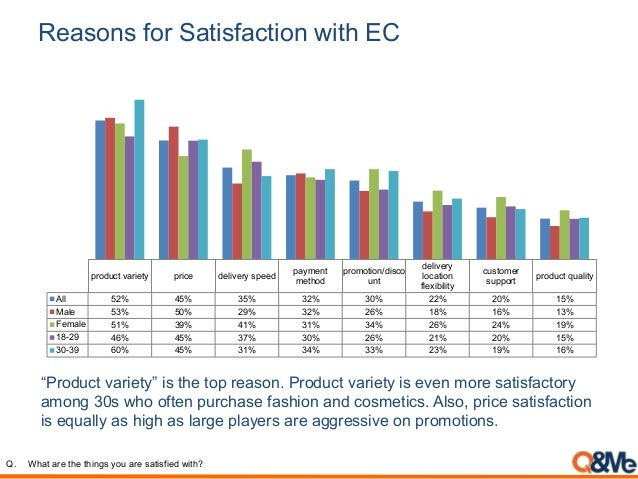 """Reasons for Satisfaction with EC """"Product variety"""" is the top reason. Product variety is even more satisfactory among 30s ..."""