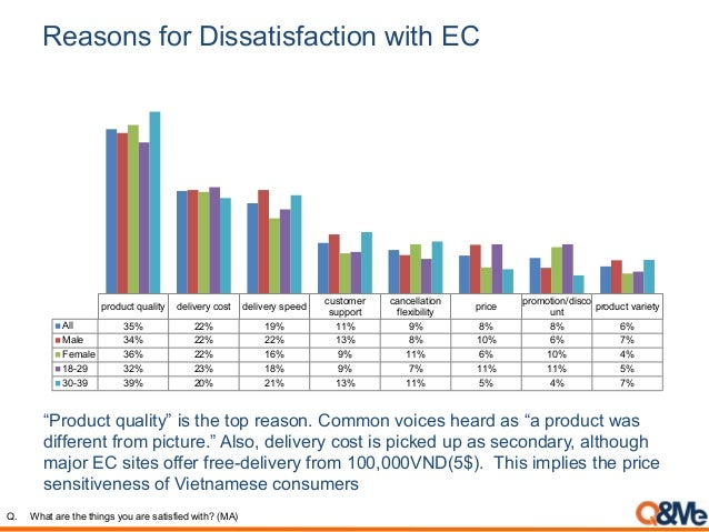 """Reasons for Dissatisfaction with EC """"Product quality"""" is the top reason. Common voices heard as """"a product was different f..."""