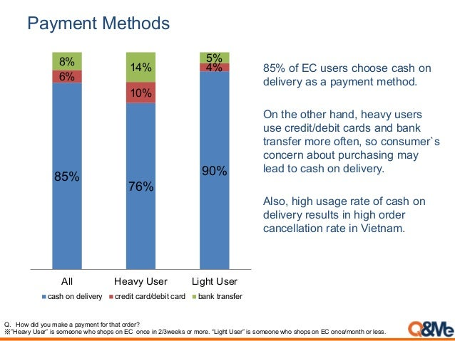 Payment Methods 85% of EC users choose cash on delivery as a payment method. On the other hand, heavy users use credit/deb...