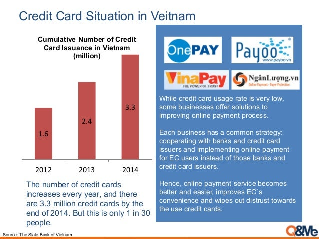 Credit Card Situation in Veitnam Source: The State Bank of Vietnam 1.6 2.4 3.3 2012 2013 2014 Cumulative Number of Credit ...