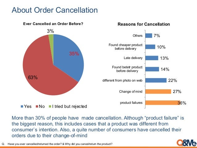 """About Order Cancellation More than 30% of people have made cancellation. Although """"product failure"""" is the biggest reason,..."""