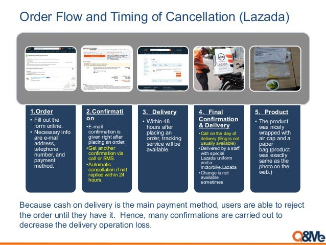 Order Flow and Timing of Cancellation (Lazada) 1.Order • Fill out the form online. • Necessary info are e-mail address, te...