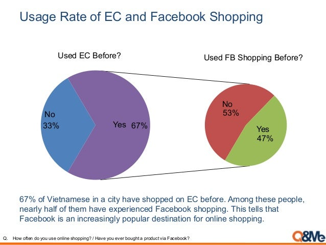 Usage Rate of EC and Facebook Shopping Q. How often do you use online shopping? / Have you ever bought a product via Faceb...