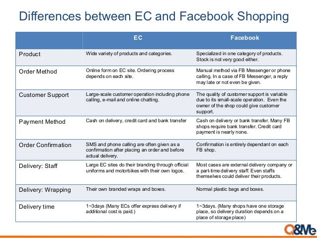 Differences between EC and Facebook Shopping EC Facebook Product Wide variety of products and categories. Specialized in o...