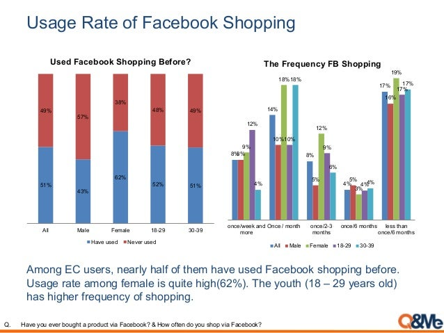 Usage Rate of Facebook Shopping 8% 14% 8% 4% 17% 8% 10% 5% 5% 16% 9% 18% 12% 3% 19% 12% 10% 9% 4% 17% 4% 18% 6% 4% 17% onc...