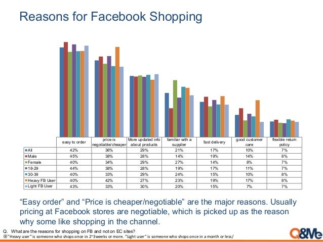 """Reasons for Facebook Shopping """"Easy order"""" and """"Price is cheaper/negotiable"""" are the major reasons. Usually pricing at Fac..."""