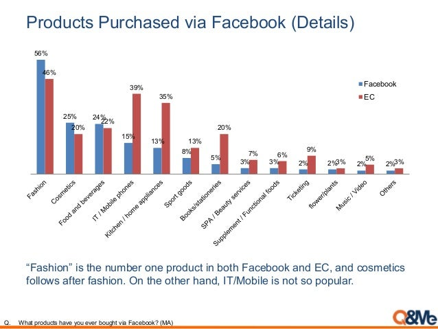 Products Purchased via Facebook (Details) 56% 25% 24% 15% 13% 8% 5% 3% 3% 2% 2% 2% 2% 46% 20% 22% 39% 35% 13% 20% 7% 6% 9%...