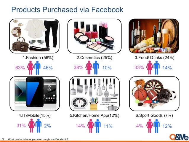 Products Purchased via Facebook Q. What products have you ever bought via Facebook? 1.Fashion (56%) 2.Cosmetics (25%) 3.Fo...