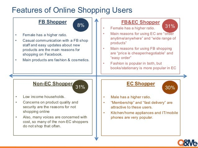 """Features of Online Shopping Users FB&EC Shopper • Female has a higher ratio. • Main reasons for using EC are """"order anytim..."""