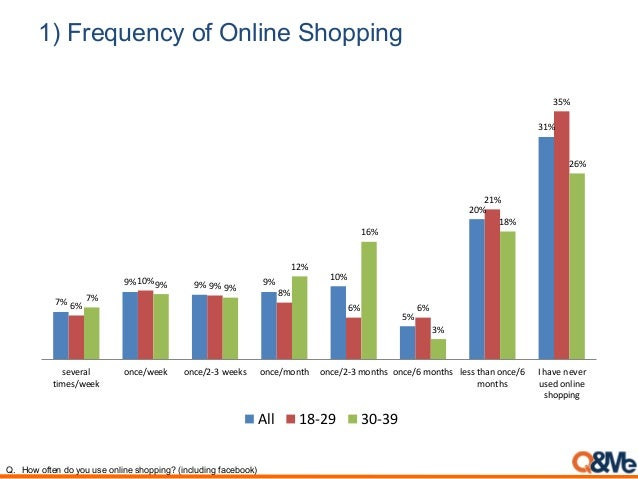 1) Frequency of Online Shopping 7% 9% 9% 9% 10% 5% 20% 31% 6% 10% 9% 8% 6% 6% 21% 35% 7% 9% 9% 12% 16% 3% 18% 26% several ...