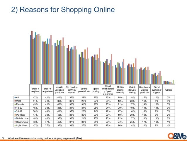 2) Reasons for Shopping Online order it anytime order it anywhere a wide variety of products No need to carry by myself St...
