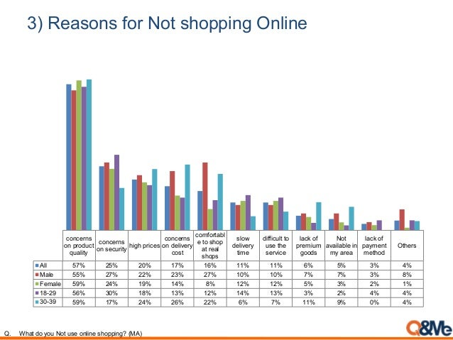 3) Reasons for Not shopping Online concerns on product quality concerns on security high prices concerns on delivery cost ...