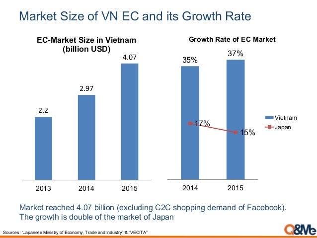 Vietnam e commerce report 2016 market fandeluxe Image collections