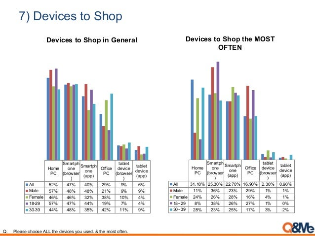 7) Devices to Shop Home PC Smartph one (browser ) Smartph one (app) Office PC tablet device (browser ) tablet device (app)...