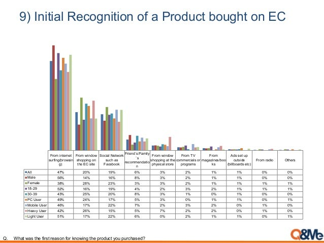 9) Initial Recognition of a Product bought on EC From internet surfing(browsin g) From window shopping on the EC site Soci...