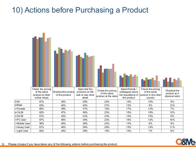 10) Actions before Purchasing a Product Check the pricing of the same product at other online shops Checked the review of ...